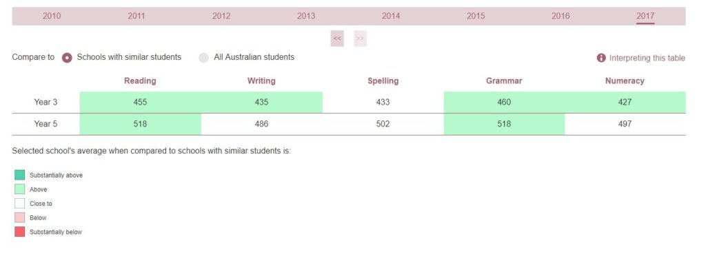 St Mary's NAPLAN Results